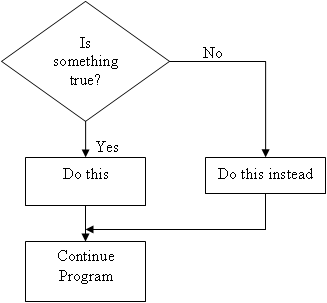 figure 2 shows the flowchart for an if else statement - Flowchart For If Else Statement